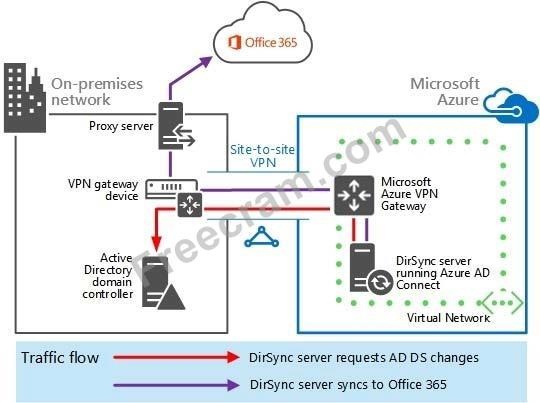 Microsoft70 331v2018 05 07q180no74 a company has a hybrid azure ad connect tool on a virtual machine in azure synchronizing on premises accounts to the azure ad tenant of an office 365 subscription with traffic ccuart Image collections