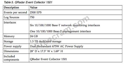 IBM C2150-624 v2018-02-27 q56/No 40: What is the Events Per
